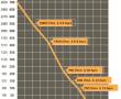 Performances MOTOPOMPE INCENDIE ESSENCE EFP-46-W2D