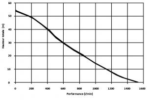 EFP-GXV-390-1500FL