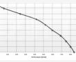 courbe gxv 160