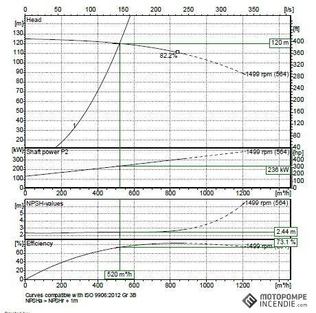 EFP-520-12