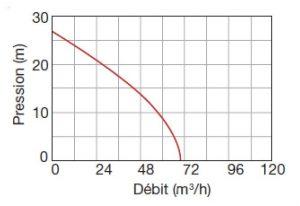 Fiche débit motopompe EFP-45-15