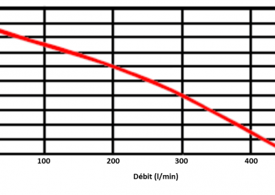 Self-priming pump flow curve