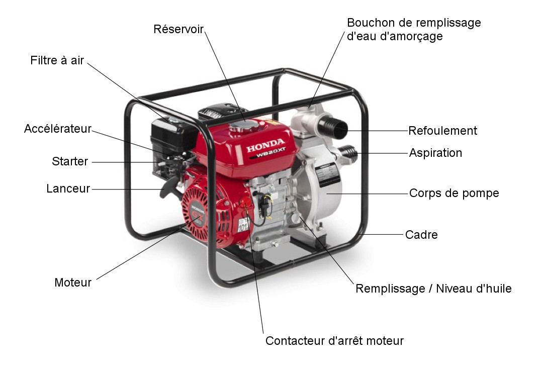 Composants motopompe honda