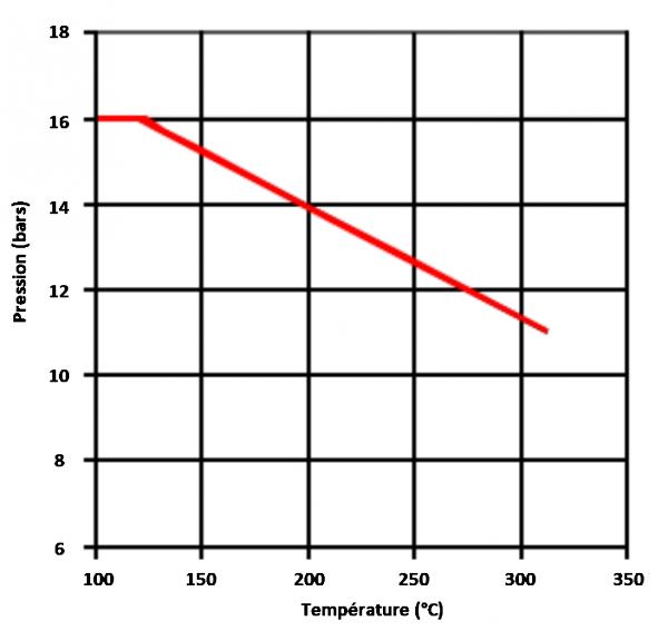 EFP-SKY 32-125